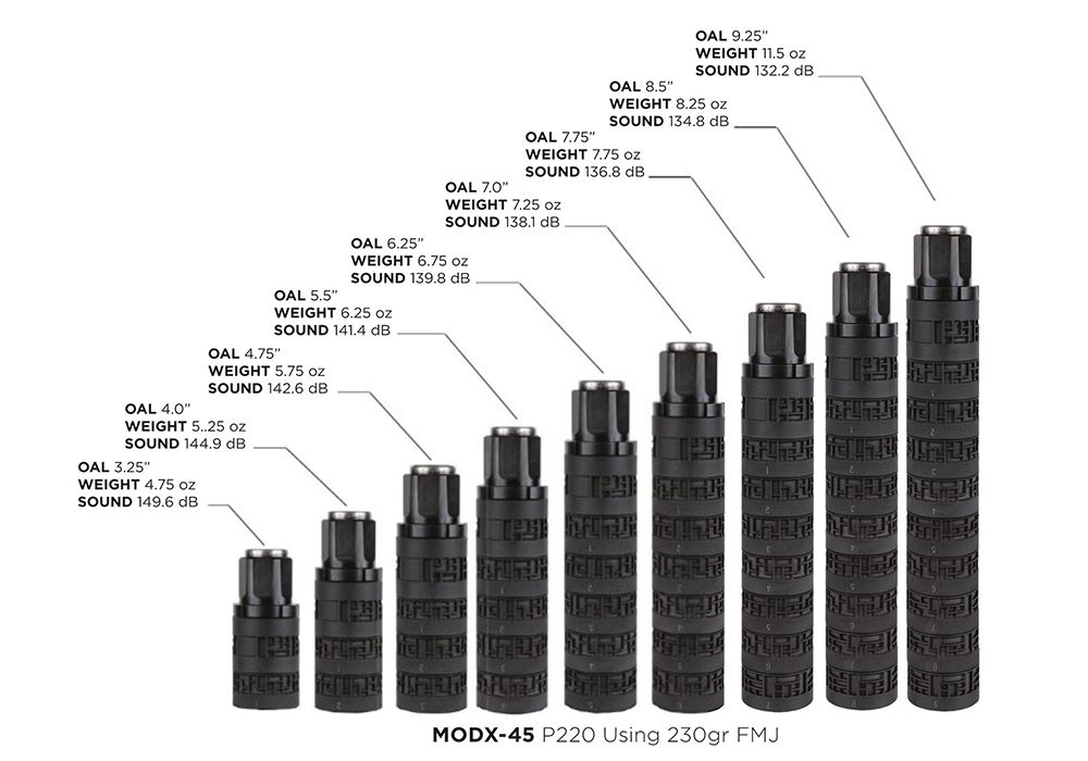 """Modularity is the name of the MODX game, with the .45-cal can offering length customization from 9.25"""" down to just 3.25"""", depending on your needs and application."""
