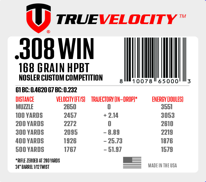 True Velocity .308 Win Composite-Cased Ammo Now Available