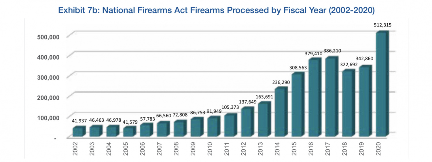 The Numbers: ATF 2021 Firearms Commerce In The United States